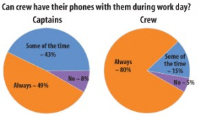 Triton survey on cell phone use.