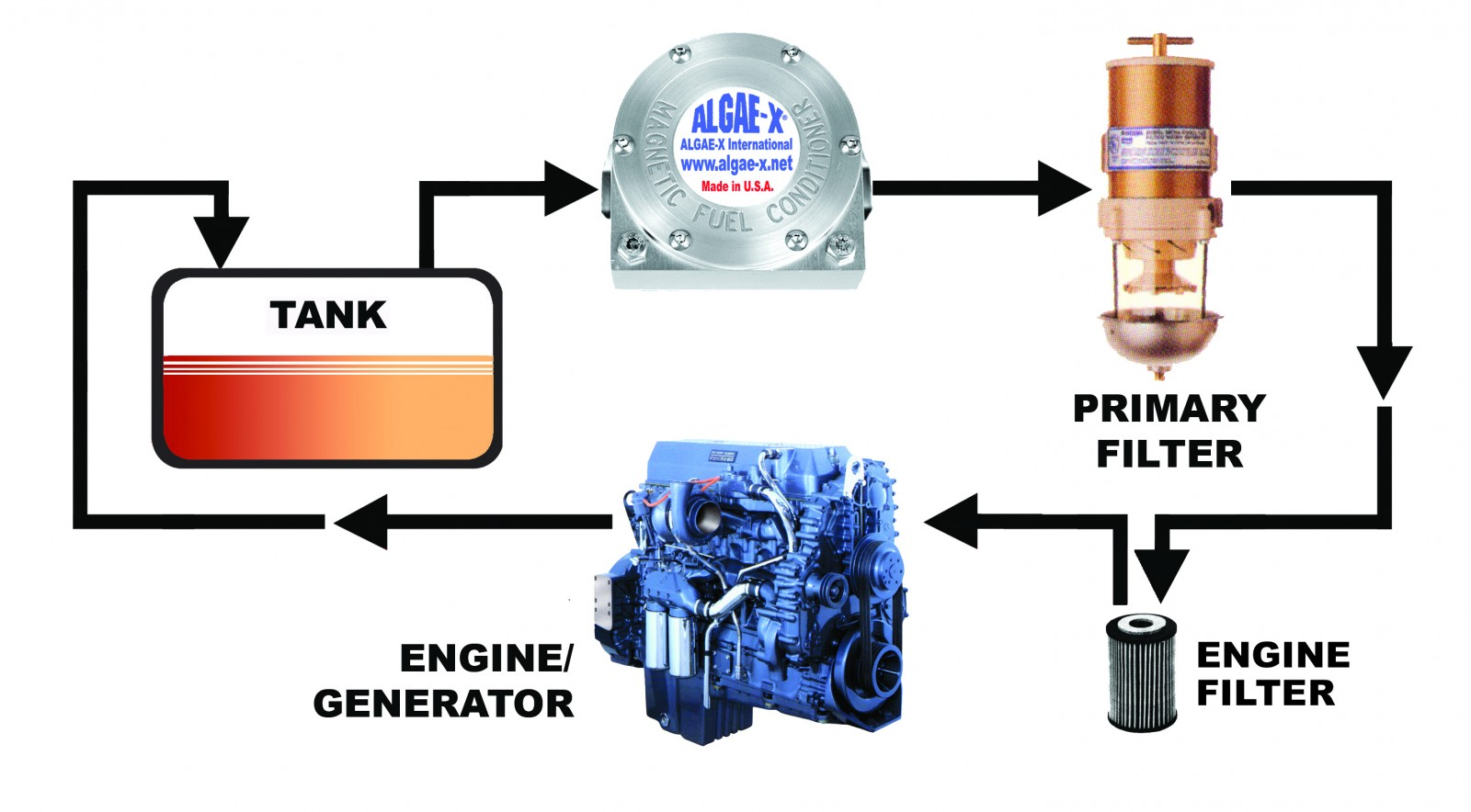 Inline fuel conditioner uses magnets to increase combustion. PHOTO FROM AXI  INTERNATIONAL