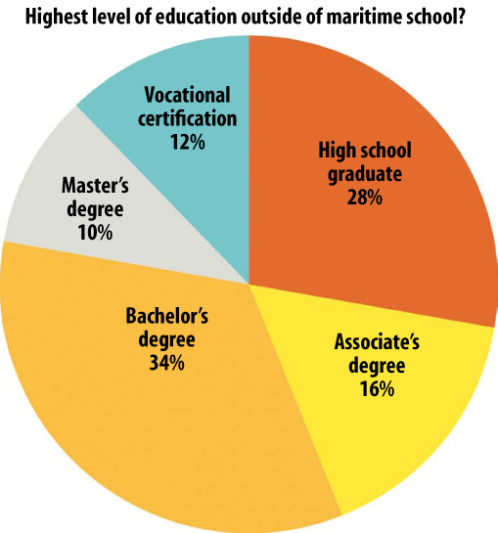 Yacht captains say college degree not required