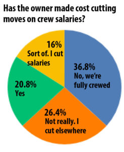 Triton Survey: Most yachts have not cut salaries, half have cut jobs