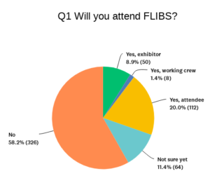 Triton Survey: More say they won't attend FLIBS2020